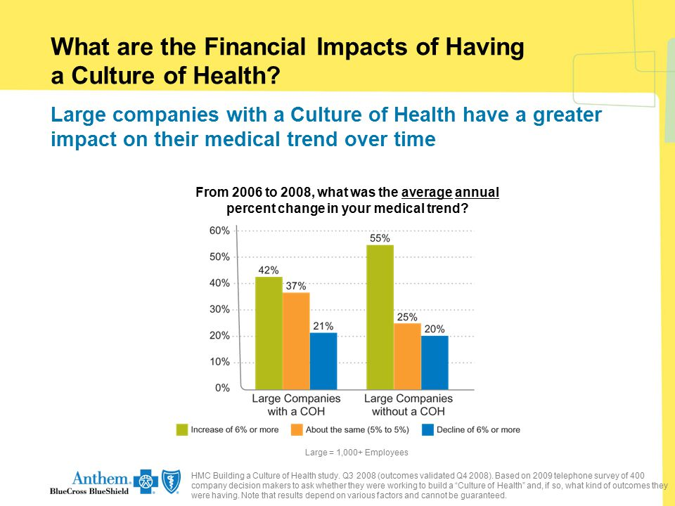 What are the Financial Impacts of Having a Culture of Health