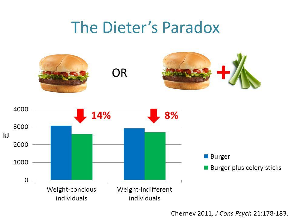 + The Dieter's Paradox OR 14% kJ