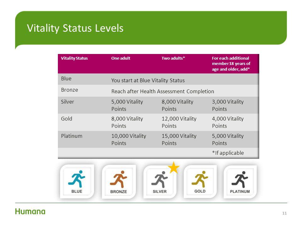 Vitality Status Levels