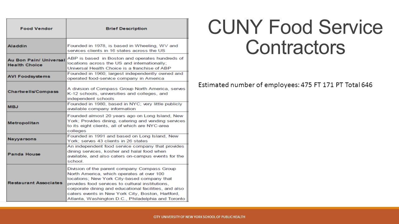 CUNY Food Service Contractors