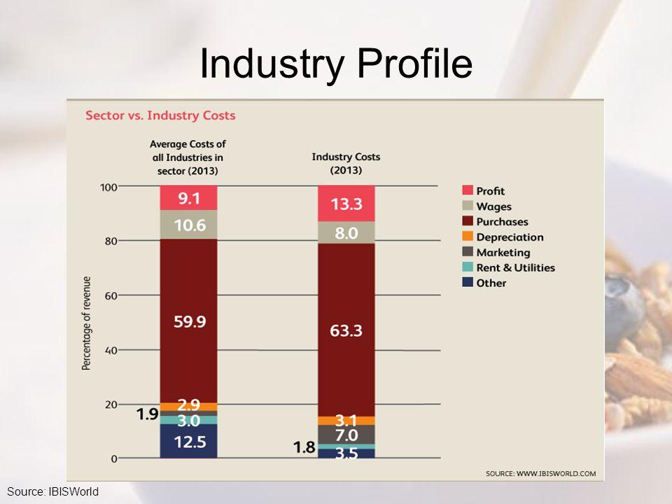 Industry Profile Source: IBISWorld