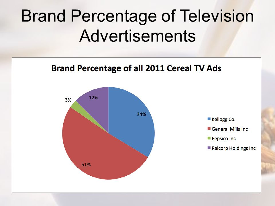 Brand Percentage of Television Advertisements