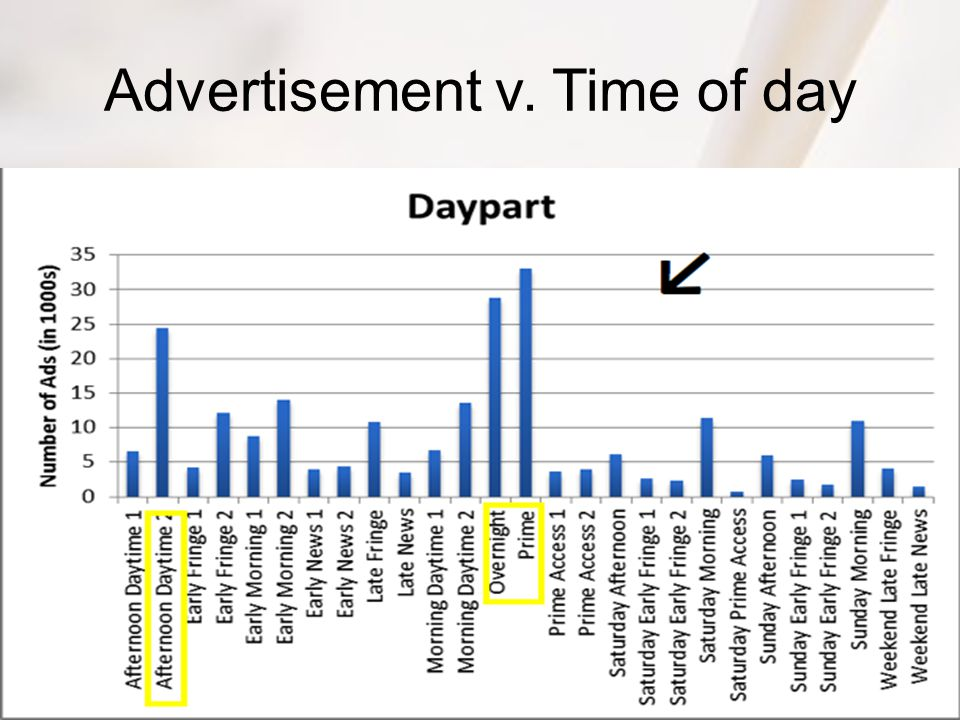 Advertisement v. Time of day
