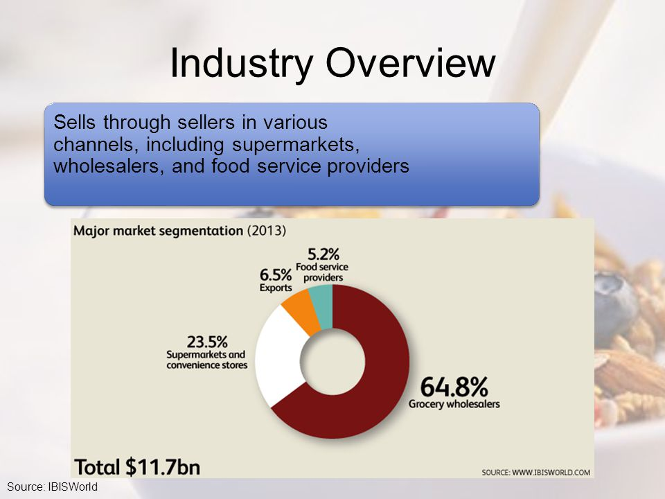 Industry Overview Sells through sellers in various channels, including supermarkets, wholesalers, and food service providers.