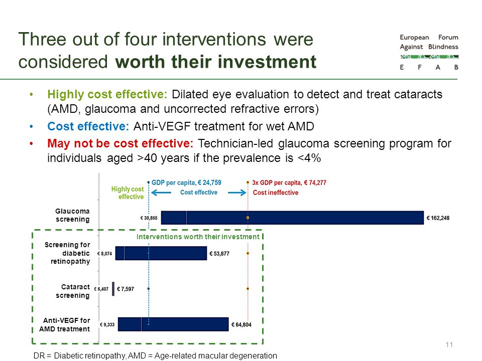 Three out of four interventions were considered worth their investment