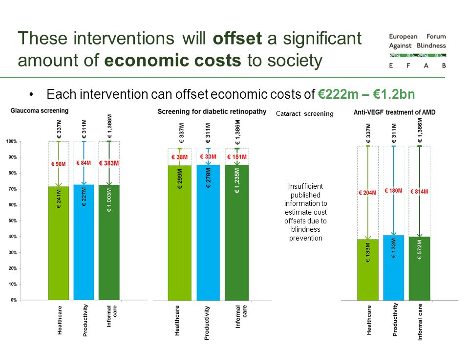 These interventions will offset a significant amount of economic costs to society