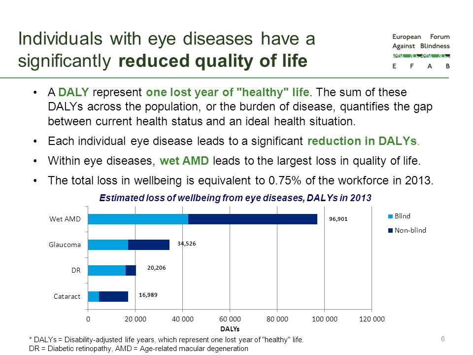 Estimated loss of wellbeing from eye diseases, DALYs in 2013