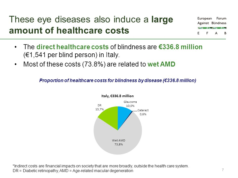 These eye diseases also induce a large amount of healthcare costs