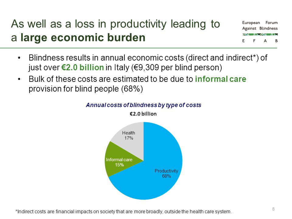 As well as a loss in productivity leading to a large economic burden