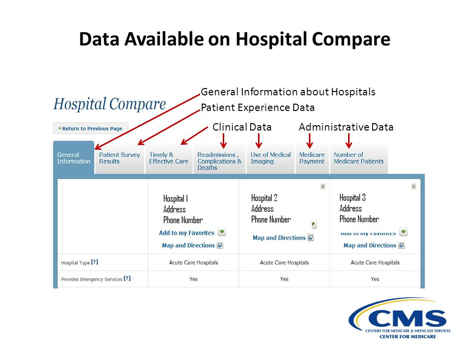 Data Available on Hospital Compare