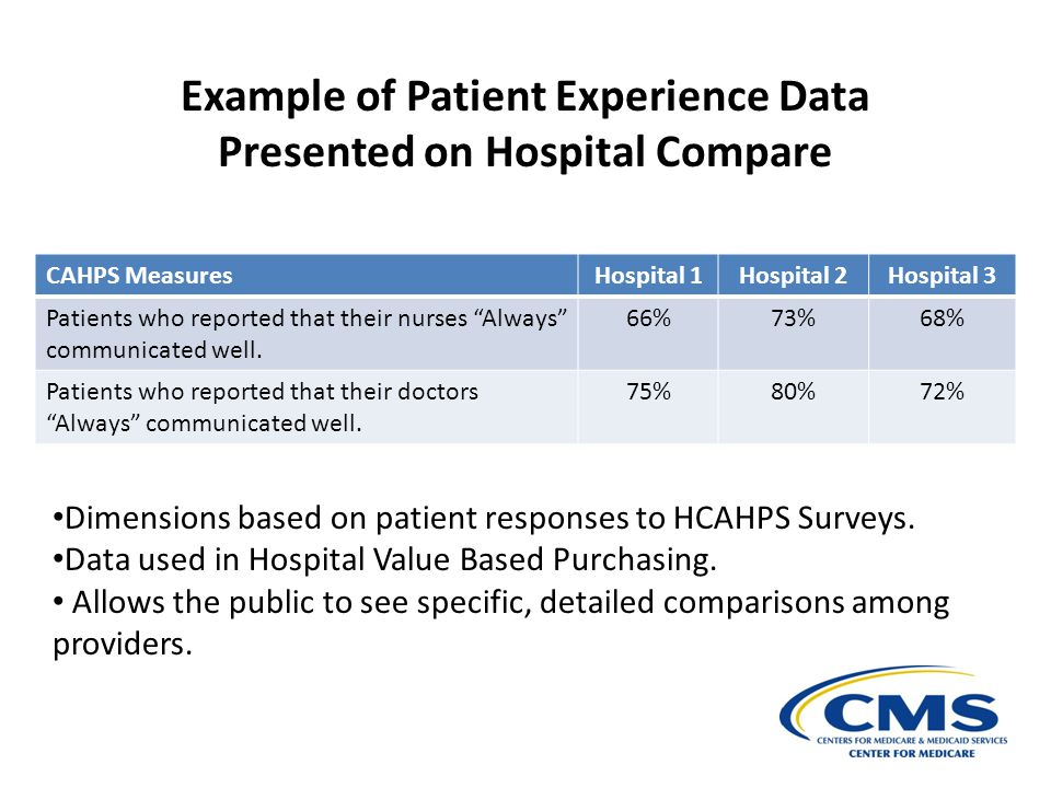 Example of Patient Experience Data Presented on Hospital Compare