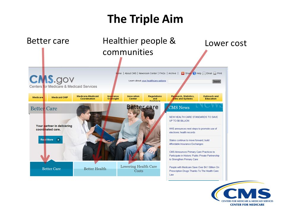 The Triple Aim Better care Healthier people & communities Lower cost