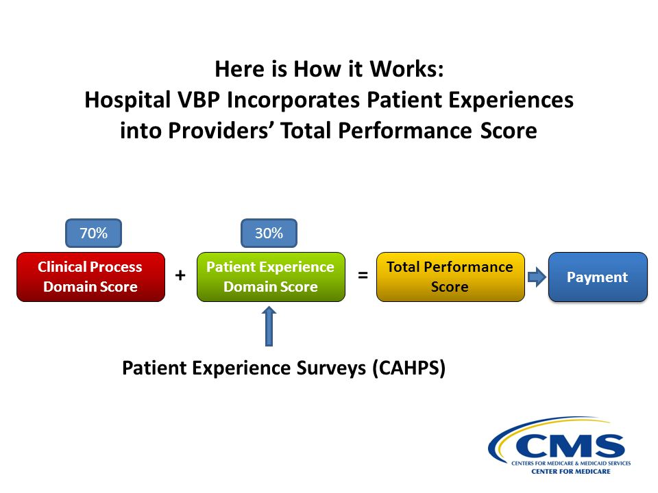 Here is How it Works: Hospital VBP Incorporates Patient Experiences into Providers' Total Performance Score.