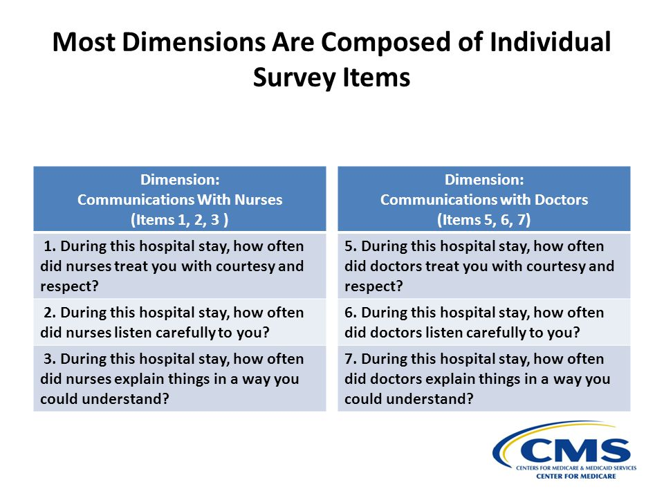Most Dimensions Are Composed of Individual Survey Items