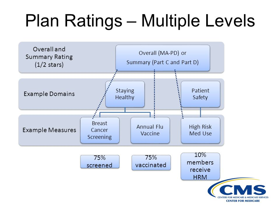 Plan Ratings – Multiple Levels