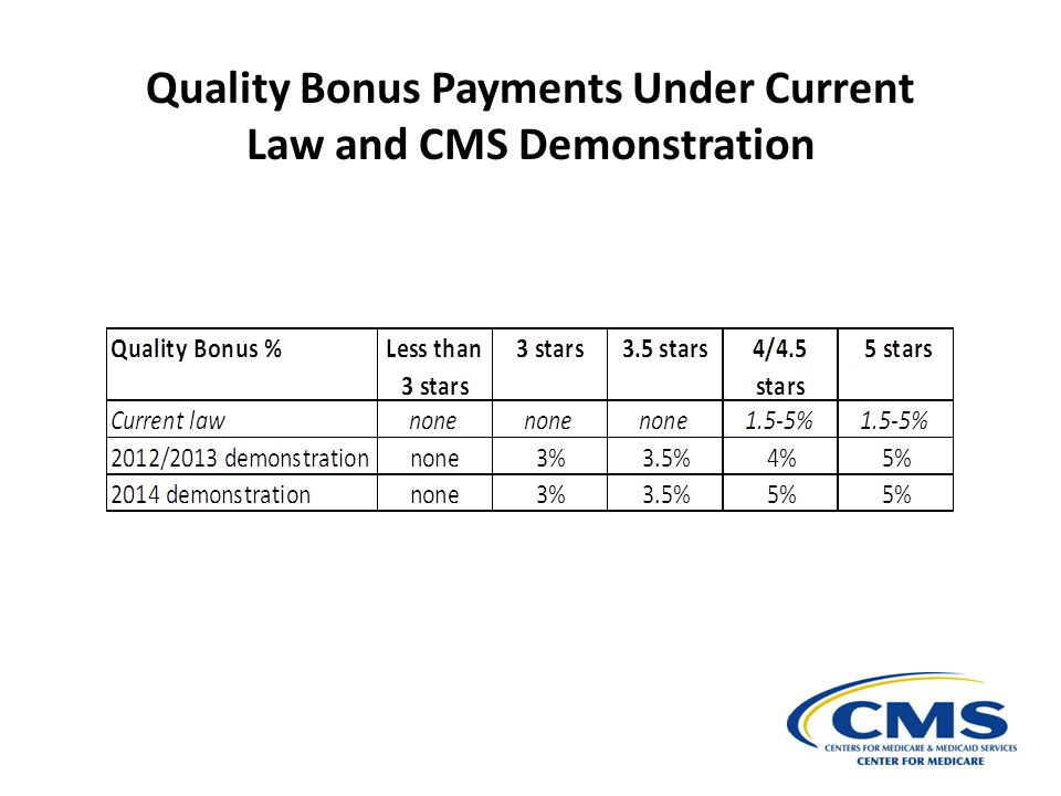 Quality Bonus Payments Under Current Law and CMS Demonstration