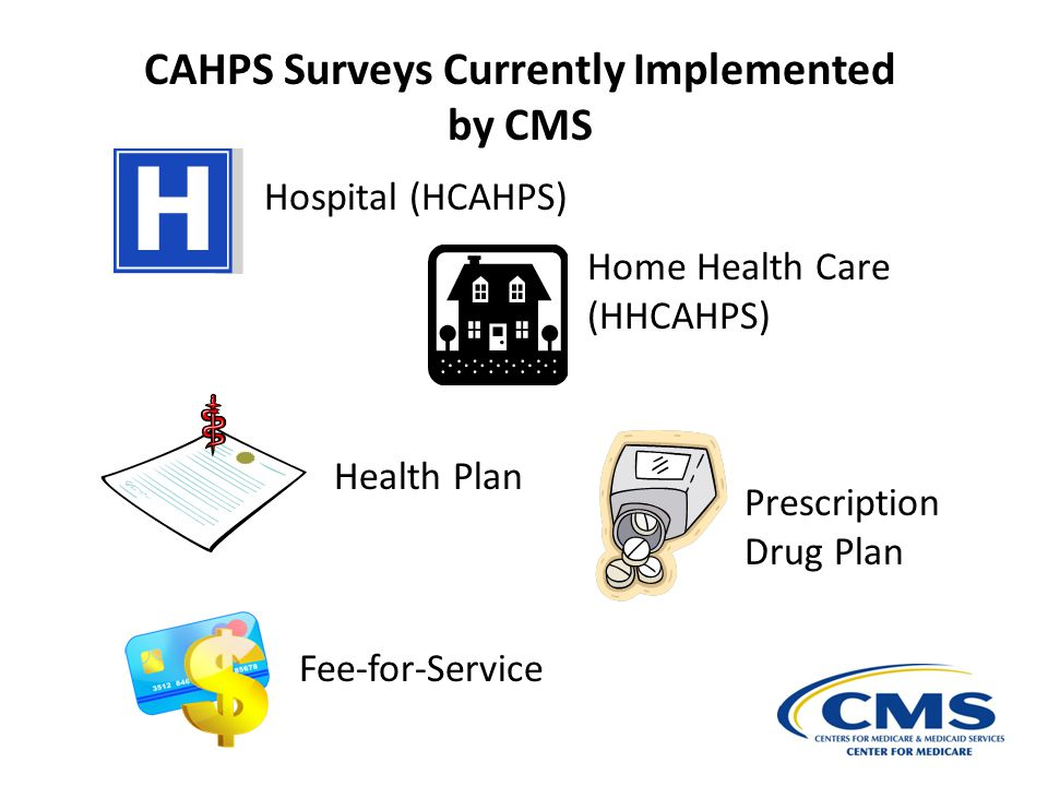 CAHPS Surveys Currently Implemented by CMS