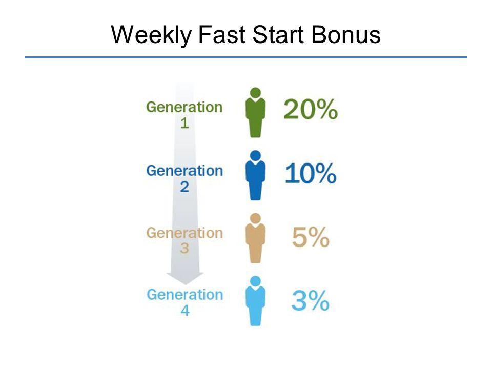 Weekly Fast Start Bonus