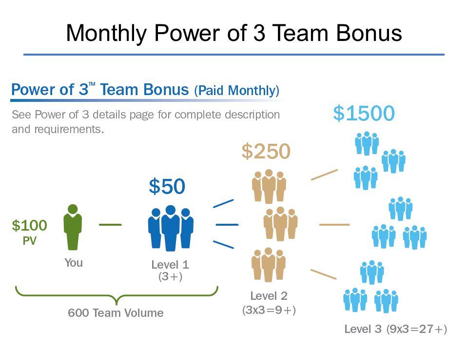 Monthly Power of 3 Team Bonus