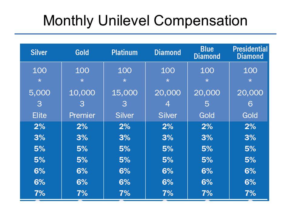 Monthly Unilevel Compensation