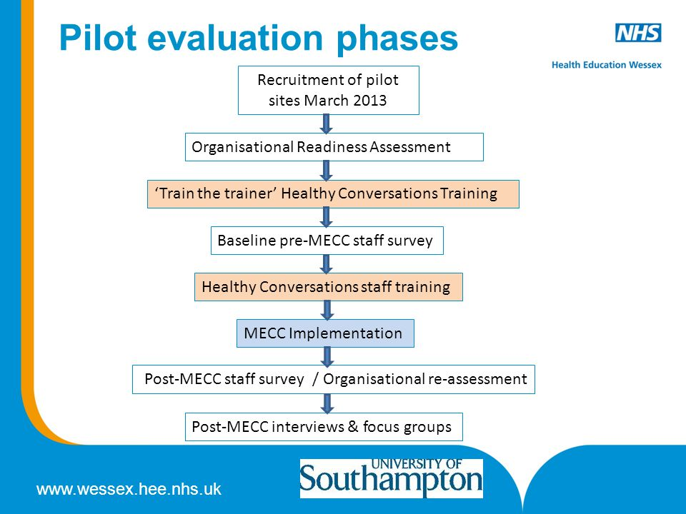 Pilot evaluation phases