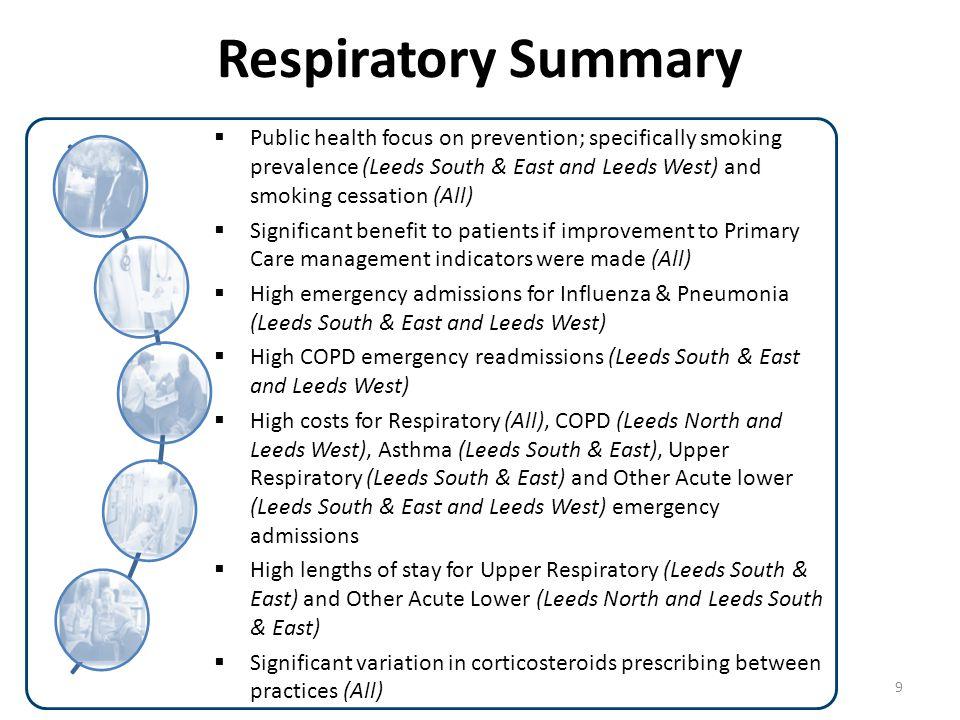 Respiratory Summary Summary on a page