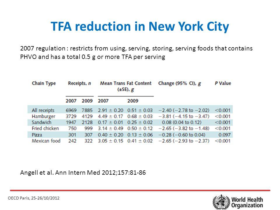 TFA reduction in New York City