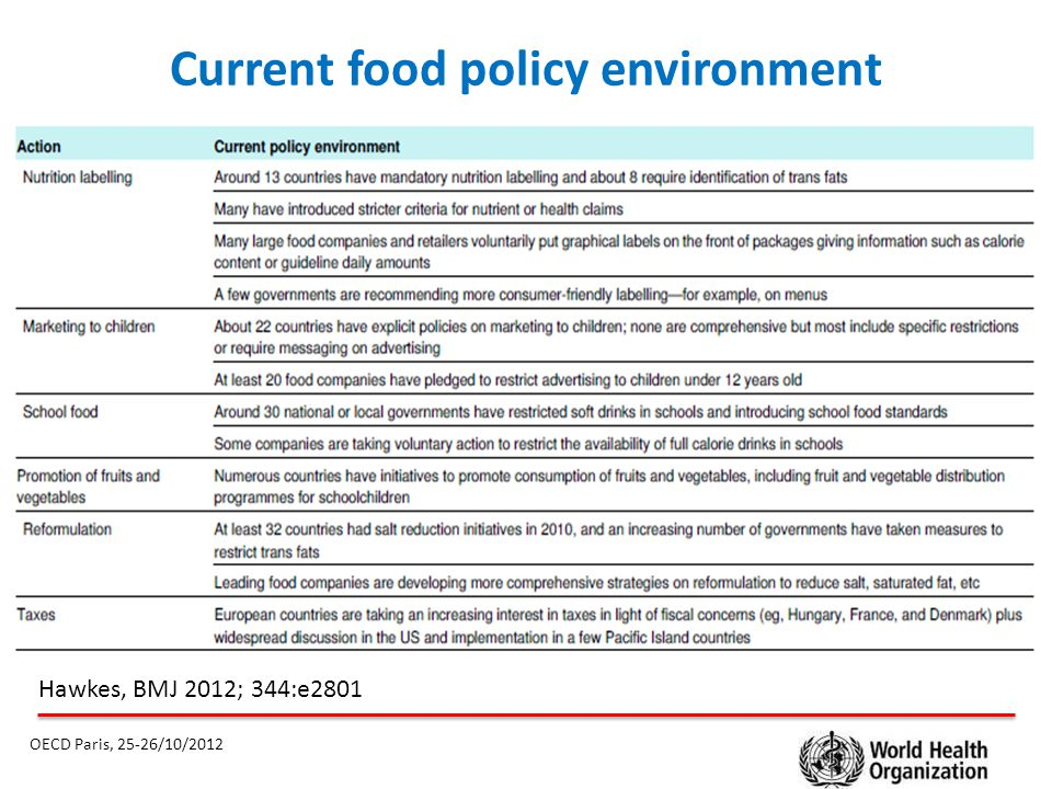 Current food policy environment