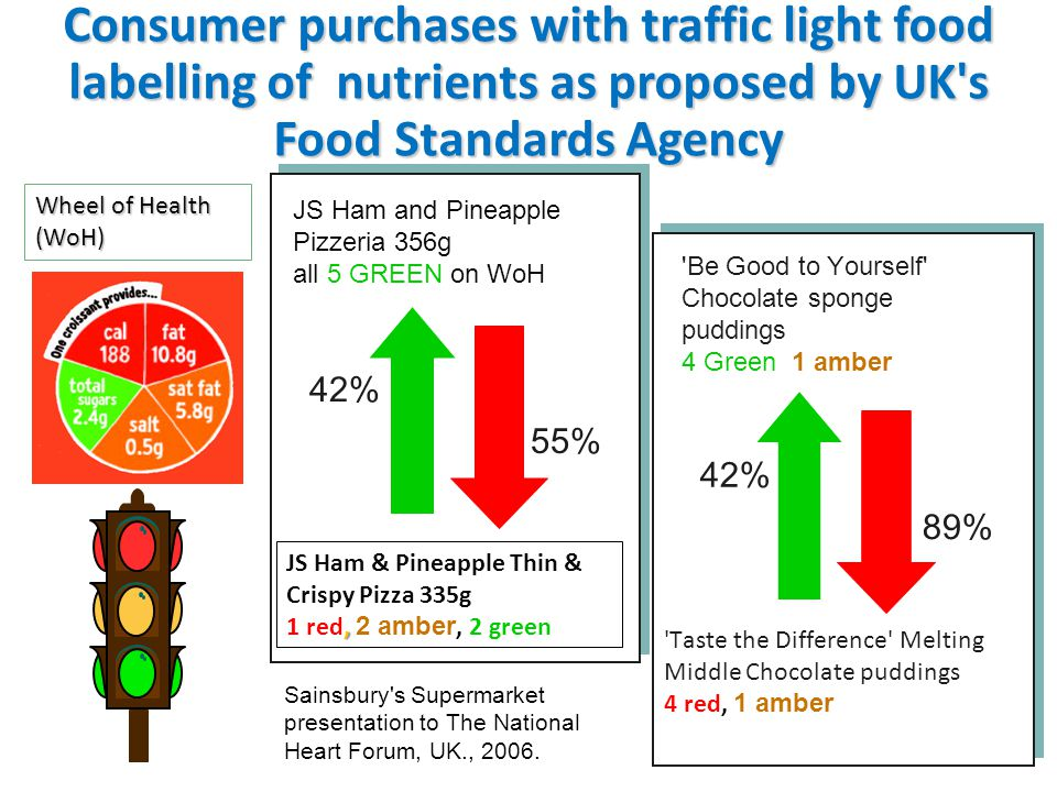 Consumer purchases with traffic light food labelling of nutrients as proposed by UK s Food Standards Agency
