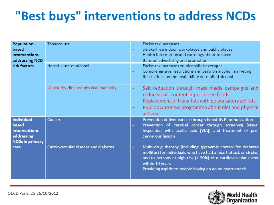 Best buys interventions to address NCDs