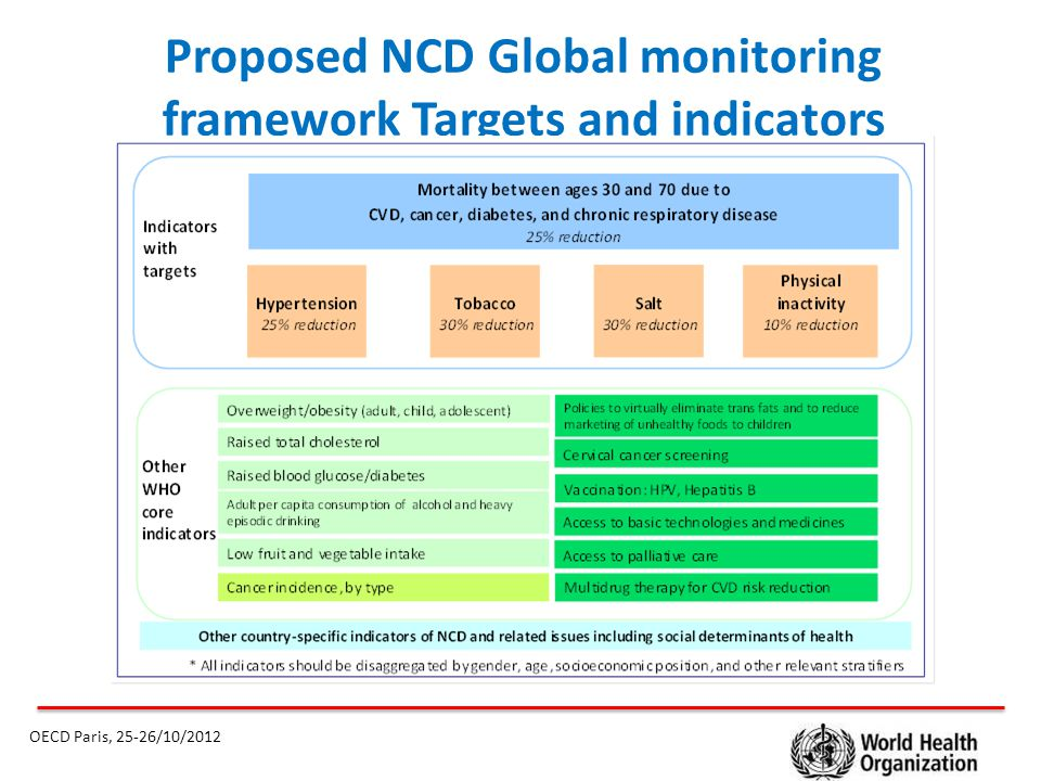 Proposed NCD Global monitoring framework Targets and indicators