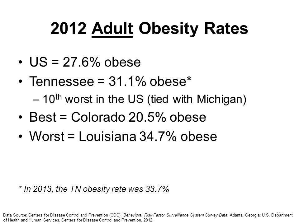 2012 Adult Obesity Rates US = 27.6% obese Tennessee = 31.1% obese*