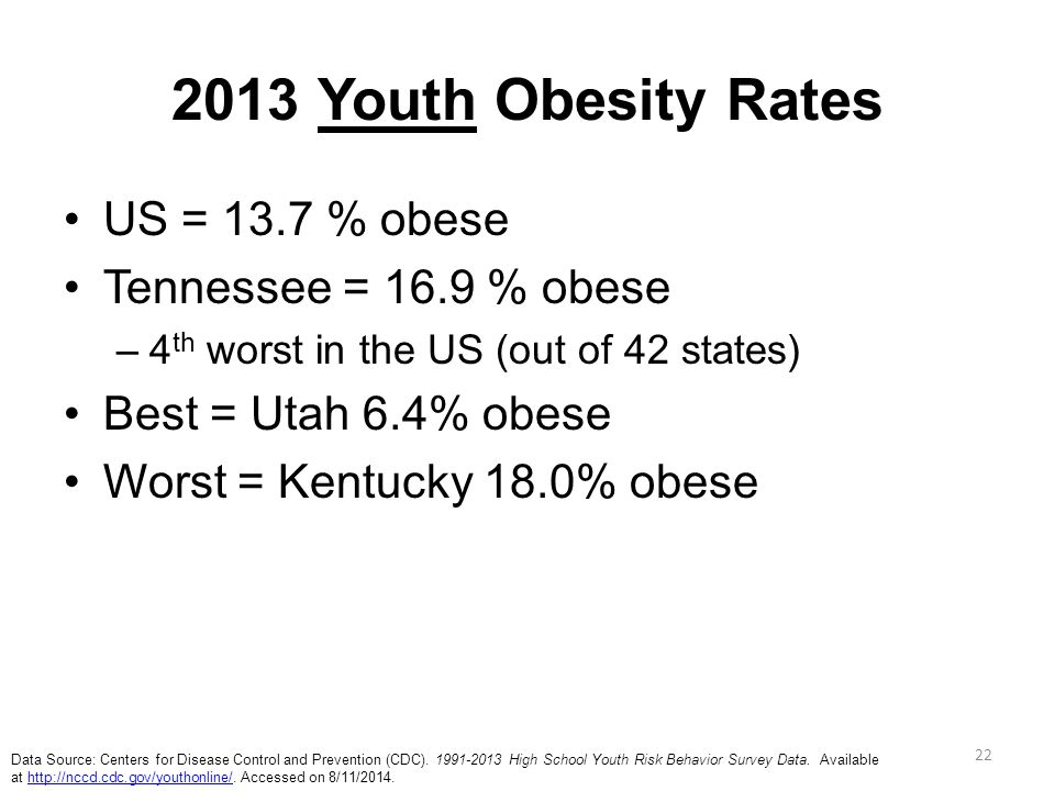 2013 Youth Obesity Rates US = 13.7 % obese Tennessee = 16.9 % obese