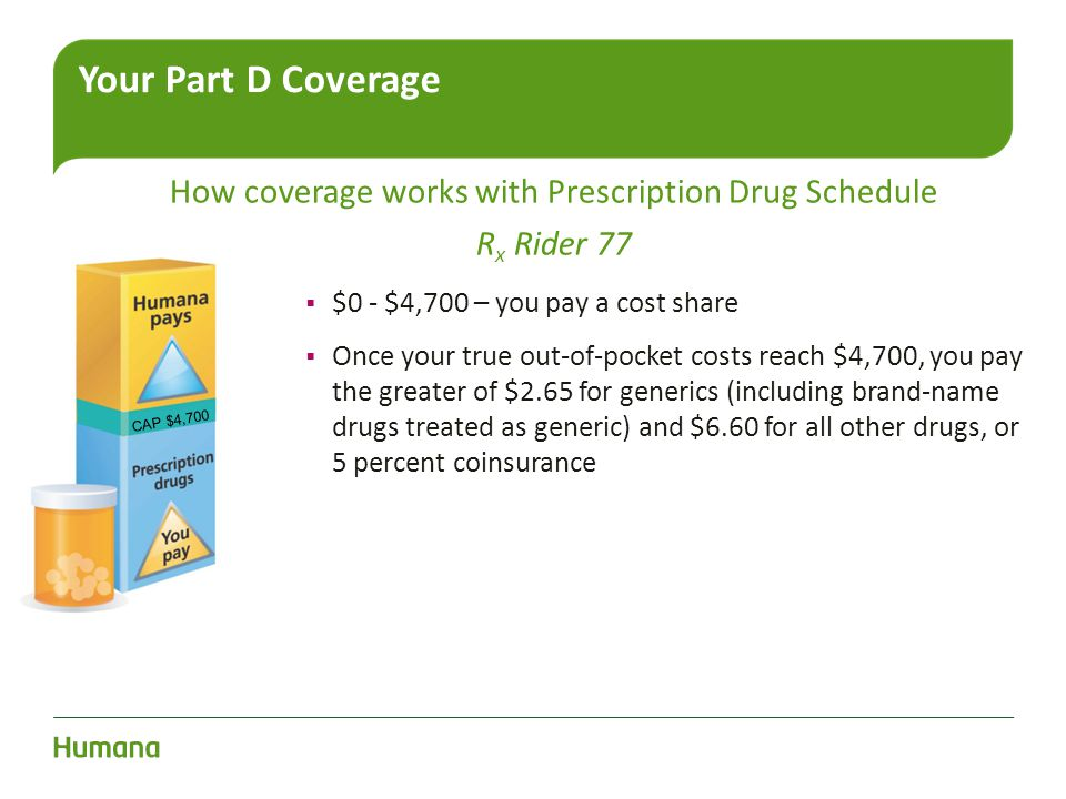 How coverage works with Prescription Drug Schedule