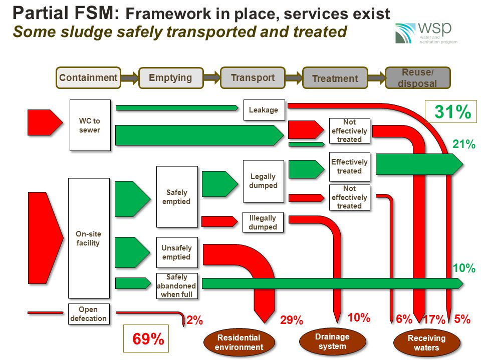Partial FSM: Framework in place, services exist Some sludge safely transported and treated