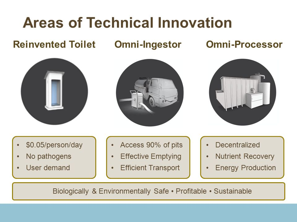 Areas of Technical Innovation