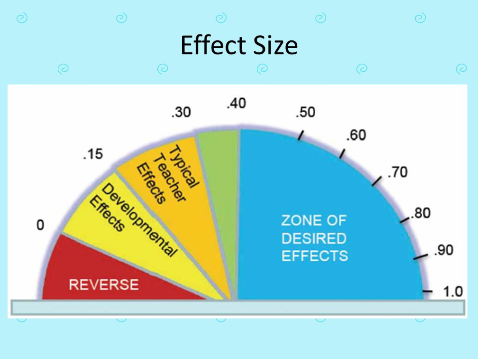 Effect Size SHELLY: Explain model Possible handout