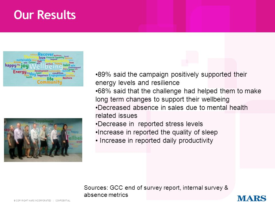 Our Results 89% said the campaign positively supported their energy levels and resilience.