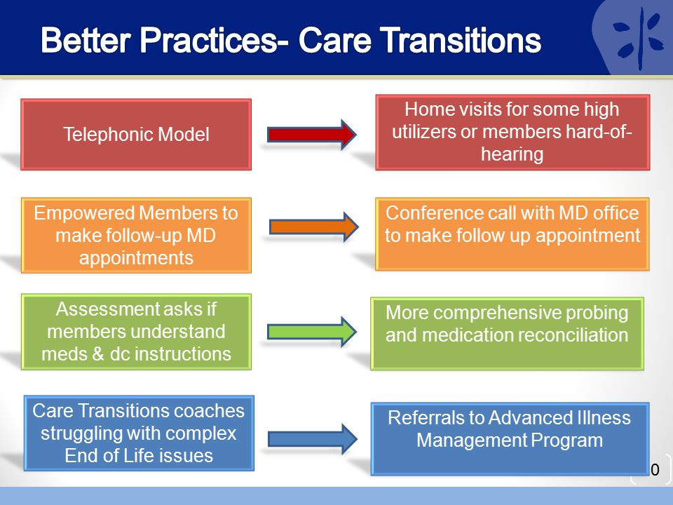 Better Practices- Care Transitions