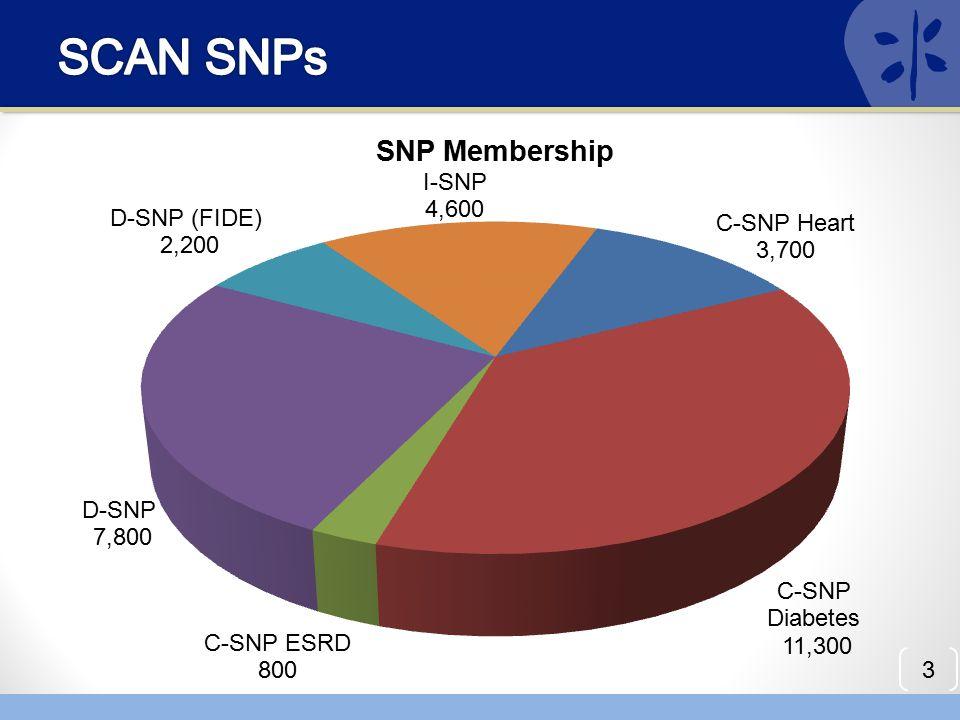 SCAN SNPs