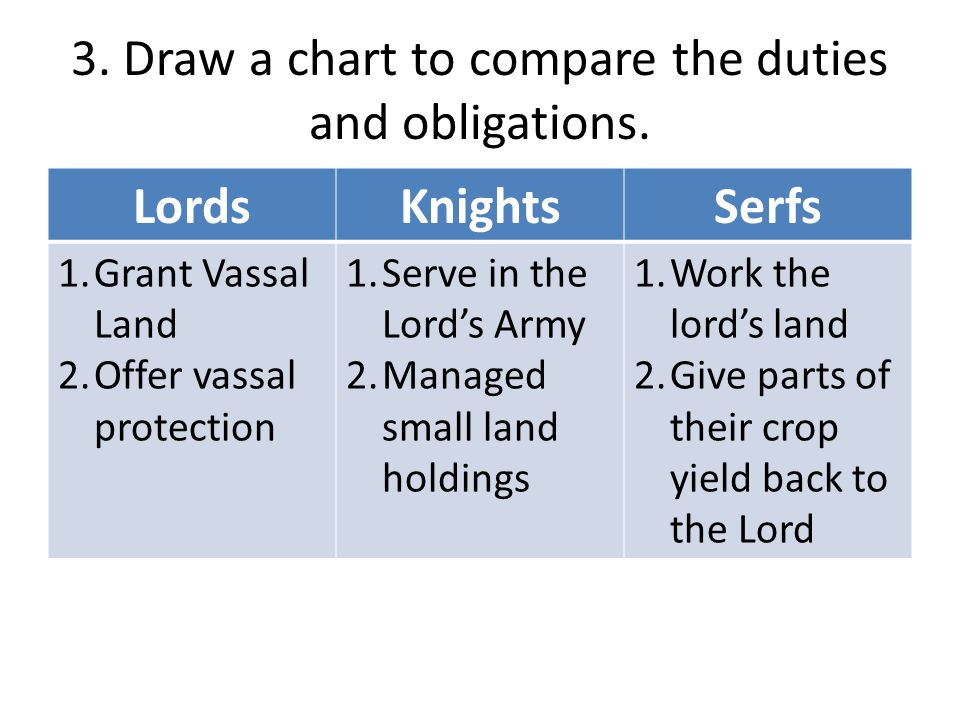 3. Draw a chart to compare the duties and obligations.