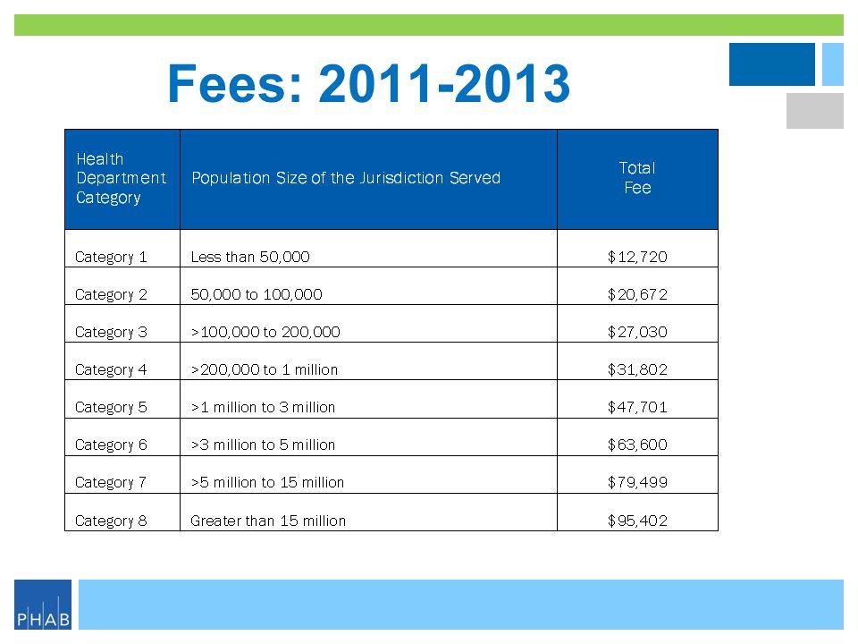 Fees: 2011-2013
