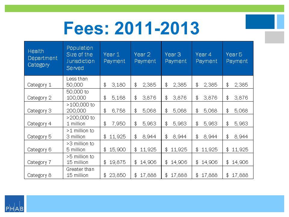 Fees: 2011-2013 .