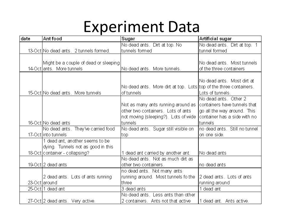 Experiment Data