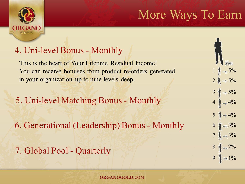 More Ways To Earn 4. Uni-level Bonus - Monthly