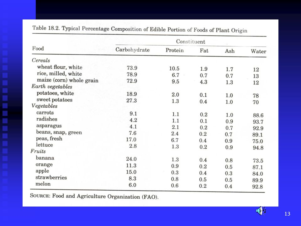 This slide shows the composition of vegetables and fruits versus cereal grains.Note the high water and carbohydrate contents of fruits and vegetables.