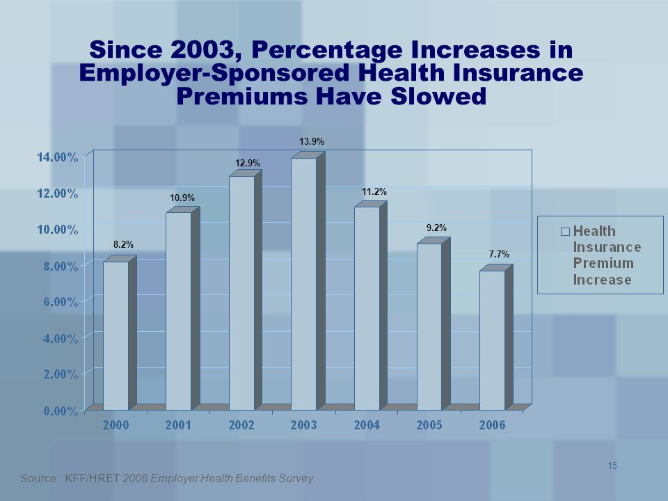 Since 2003, Percentage Increases in Employer-Sponsored Health Insurance Premiums Have Slowed