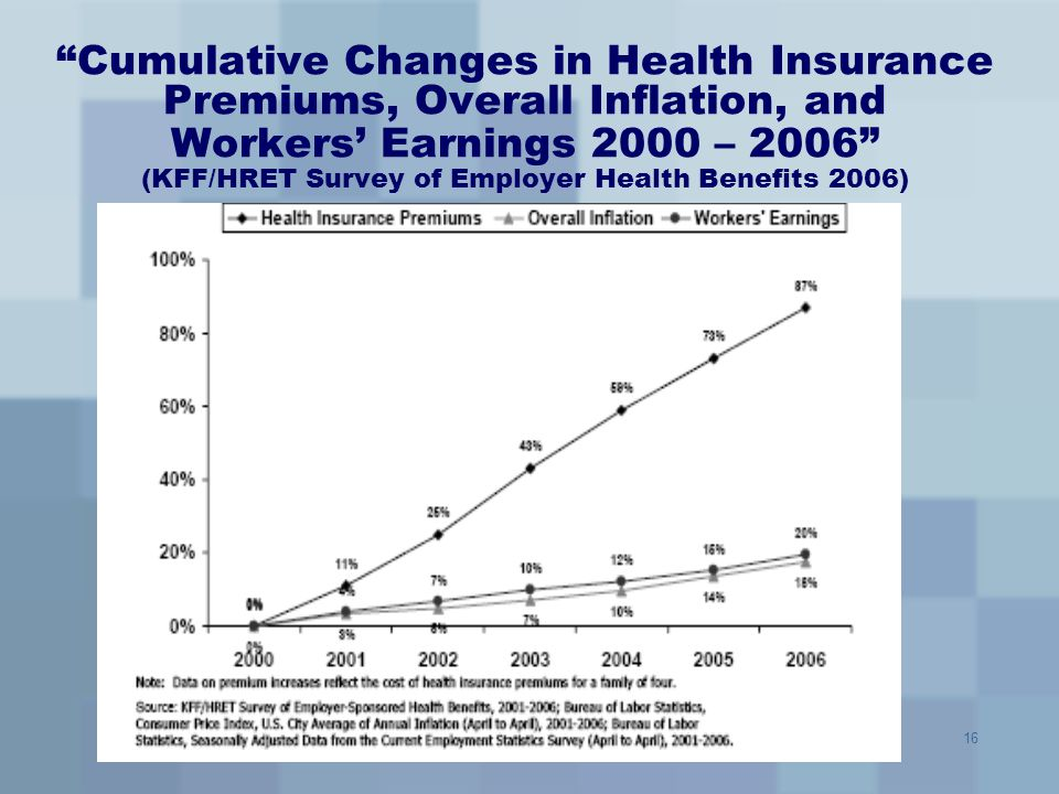 Cumulative Changes in Health Insurance Premiums, Overall Inflation, and Workers' Earnings 2000 – 2006 (KFF/HRET Survey of Employer Health Benefits 2006)