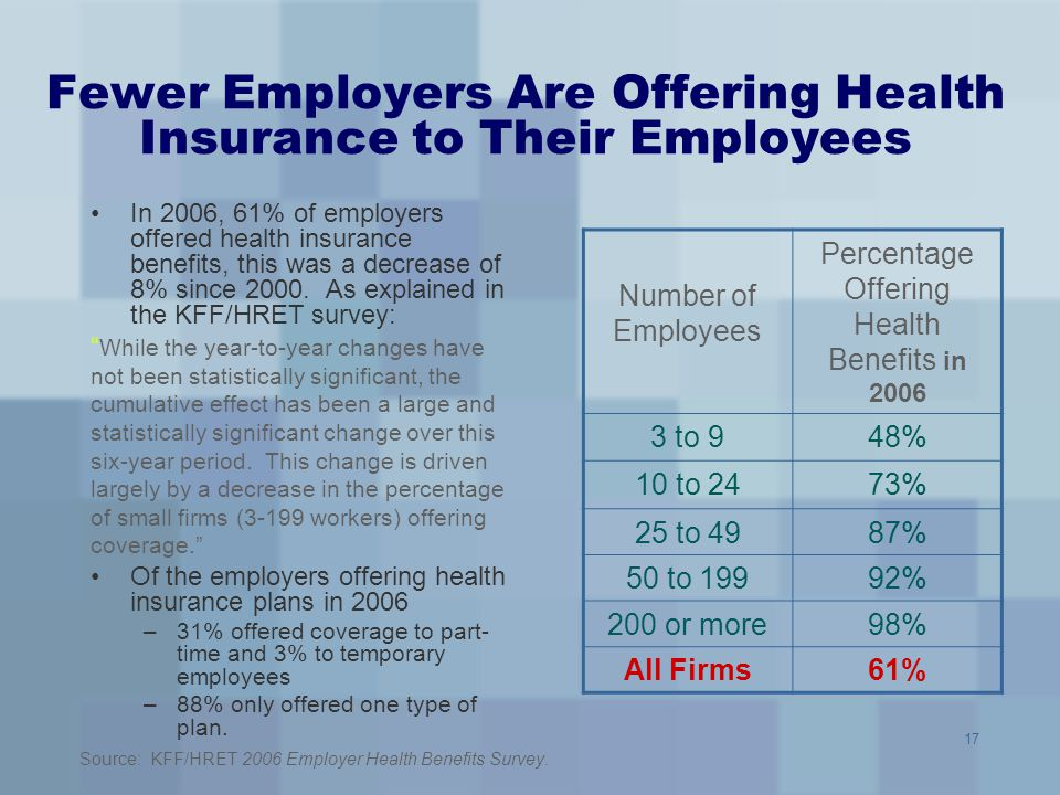 Fewer Employers Are Offering Health Insurance to Their Employees