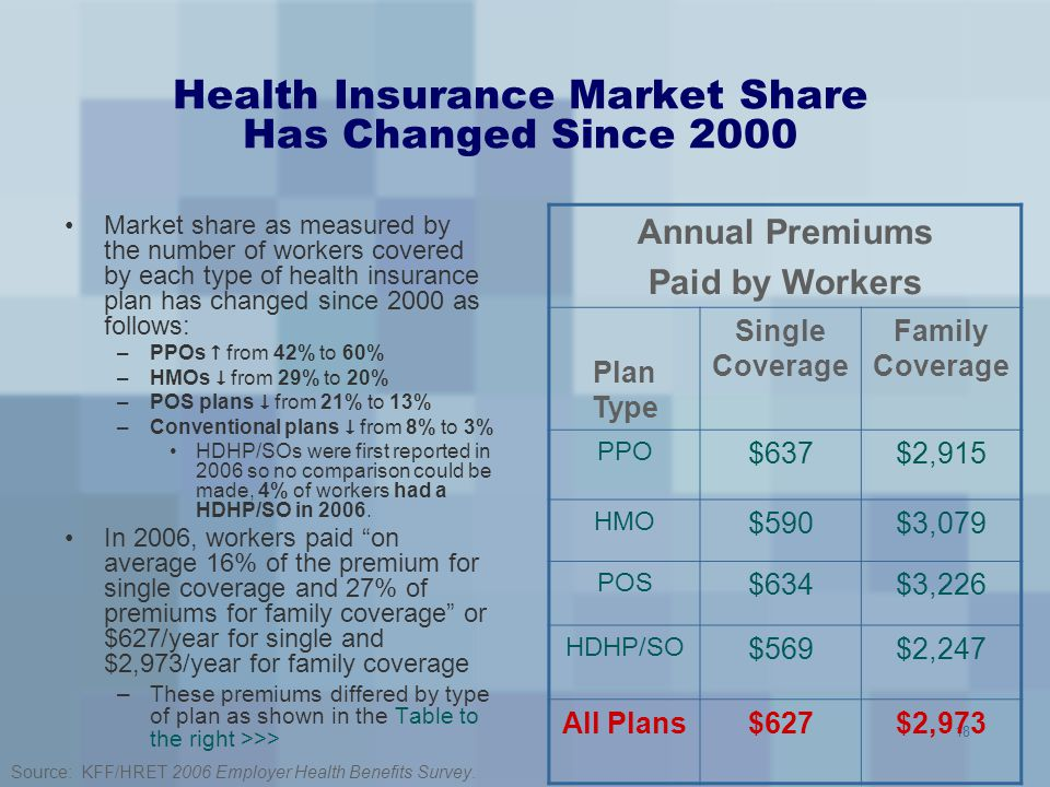 Health Insurance Market Share Has Changed Since 2000